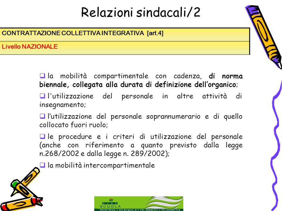 Relazioni sindacali/2 CONTRATTAZIONE COLLETTIVA INTEGRATIVA [art.4] Livello NAZIONALE.